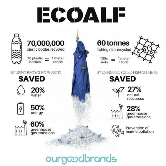 Marca ropa sostenible