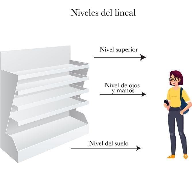 Elección de los niveles en el lineal