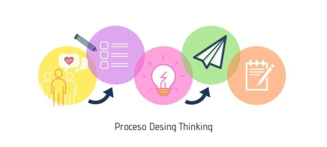 Proceso Desing Thinking